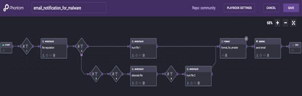 Splunk Phantom 멀웨어 발생 시 이메일 알림에 대한 Workflow 구현