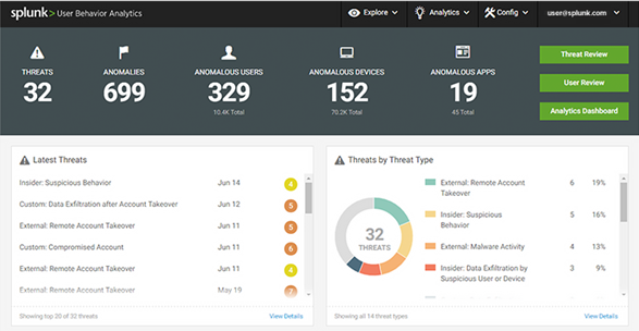 Splunk User Behavior Analytics